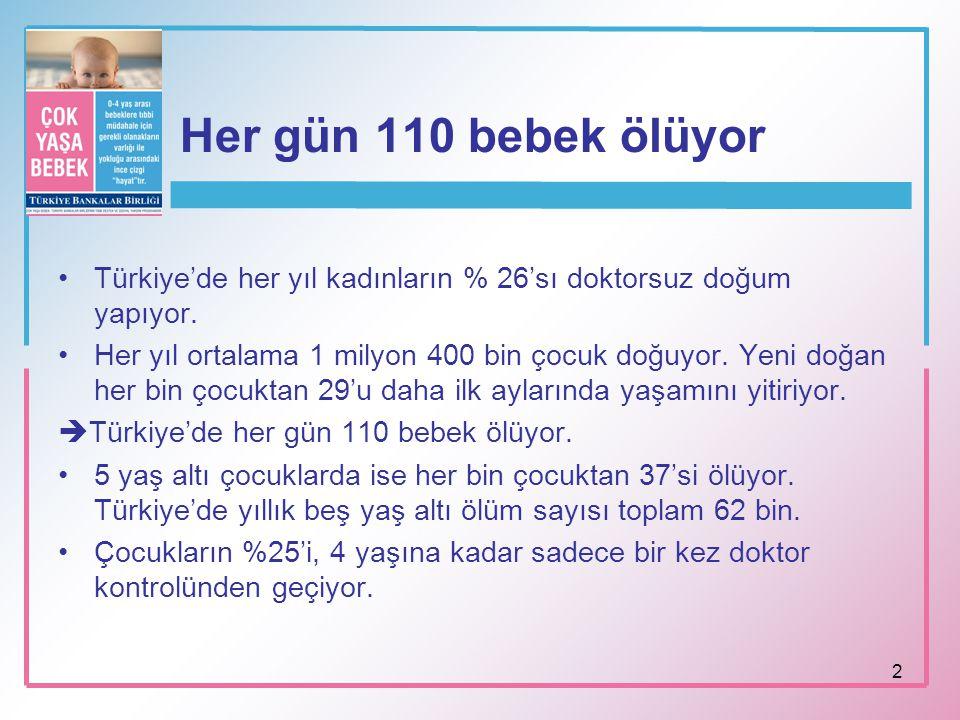 2 Her gün 110 bebek ölüyor Türkiye'de her yıl kadınların % 26'sı doktorsuz doğum yapıyor. Her yıl ortalama 1 milyon 400 bin çocuk doğuyor. Yeni doğan