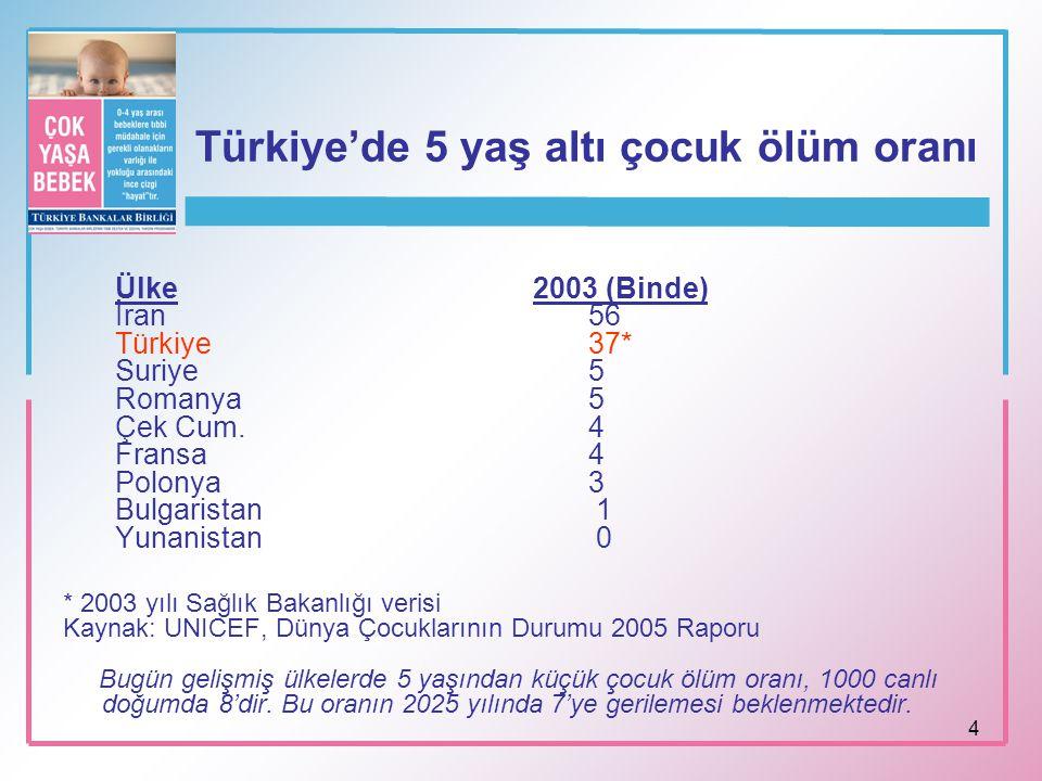 4 Türkiye'de 5 yaş altı çocuk ölüm oranı Ülke2003 (Binde) İran 56 Türkiye 37* Suriye 5 Romanya 5 Çek Cum. 4 Fransa 4 Polonya 3 Bulgaristan 1 Yunanista