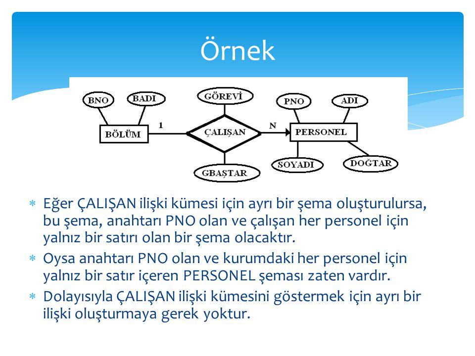  Eğer ÇALIŞAN ilişki kümesi için ayrı bir şema oluşturulursa, bu şema, anahtarı PNO olan ve çalışan her personel için yalnız bir satırı olan bir şema olacaktır.