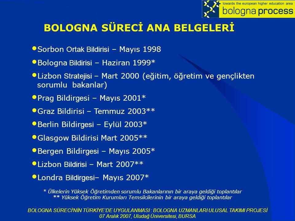 BOLOGNA SÜRECİ'NİN TÜRKİYE'DE UYGULANMASI : BOLOGNA UZMANLARI ULUSAL TAKIMI PROJESİ 07 Aralık 2007, Uludağ Üniversitesi, BURSA Sorbon Ortak Bildirisi – Mayıs 1998 Bologna Bildirisi – Haziran 1999* Lizbon Stratejisi – Mart 2000 (eğitim, öğretim ve gençlikten sorumlu bakanlar) Prag Bildir ge si – Mayıs 2001* Graz Bildirisi – Temmuz 2003** Berlin Bildir gesi – Eylül 2003* Glasgow Bildirisi Mart 2005** Bergen Bildir gesi – Mayıs 2005* Lizbon Bildirisi – Mart 2007** Londra Bildirgesi – Mayıs 2007* BOLOGNA SÜRECİ ANA BELGELERİ * Ülkelerin Yüksek Öğretimden sorumlu Bakanlarının bir araya geldiği toplantılar ** Yüksek Öğretim Kurumları Temsilcilerinin bir araya geldiği toplantılar