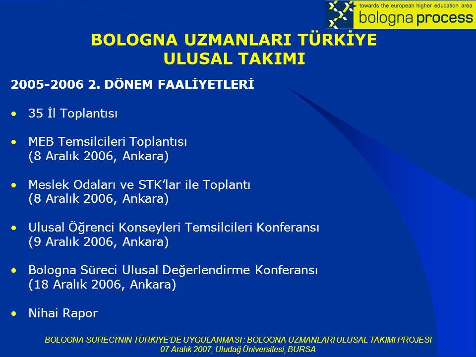 BOLOGNA SÜRECİ'NİN TÜRKİYE'DE UYGULANMASI : BOLOGNA UZMANLARI ULUSAL TAKIMI PROJESİ 07 Aralık 2007, Uludağ Üniversitesi, BURSA 2005-2006 2.