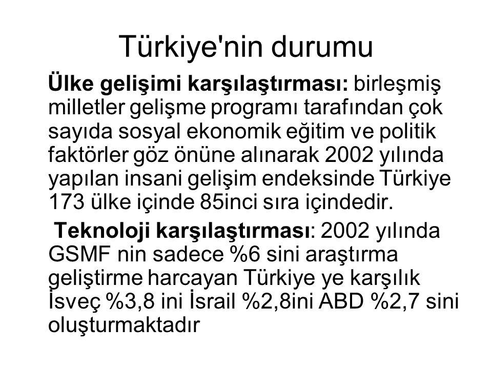 Türkiye'nin durumu Ülke gelişimi karşılaştırması: birleşmiş milletler gelişme programı tarafından çok sayıda sosyal ekonomik eğitim ve politik faktörl
