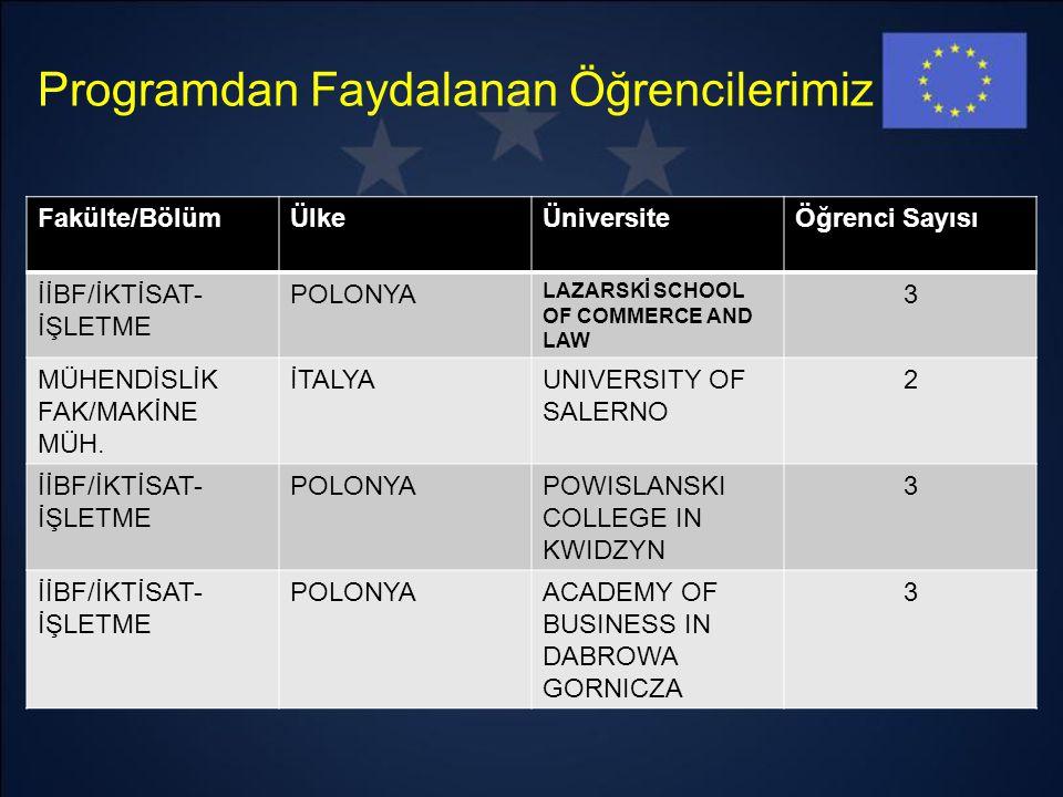 Programdan Faydalanan Öğrencilerimiz Fakülte/BölümÜlkeÜniversiteÖğrenci Sayısı İİBF/İKTİSAT- İŞLETME POLONYA LAZARSKİ SCHOOL OF COMMERCE AND LAW 3 MÜH