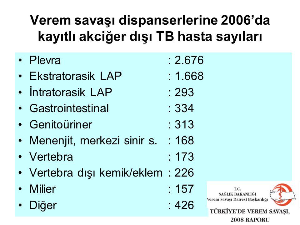 Verem savaşı dispanserlerine 2006'da kayıtlı akciğer dışı TB hasta sayıları Plevra : 2.676 Ekstratorasik LAP: 1.668 İntratorasik LAP: 293 Gastrointestinal: 334 Genitoüriner: 313 Menenjit, merkezi sinir s.: 168 Vertebra: 173 Vertebra dışı kemik/eklem: 226 Milier: 157 Diğer: 426