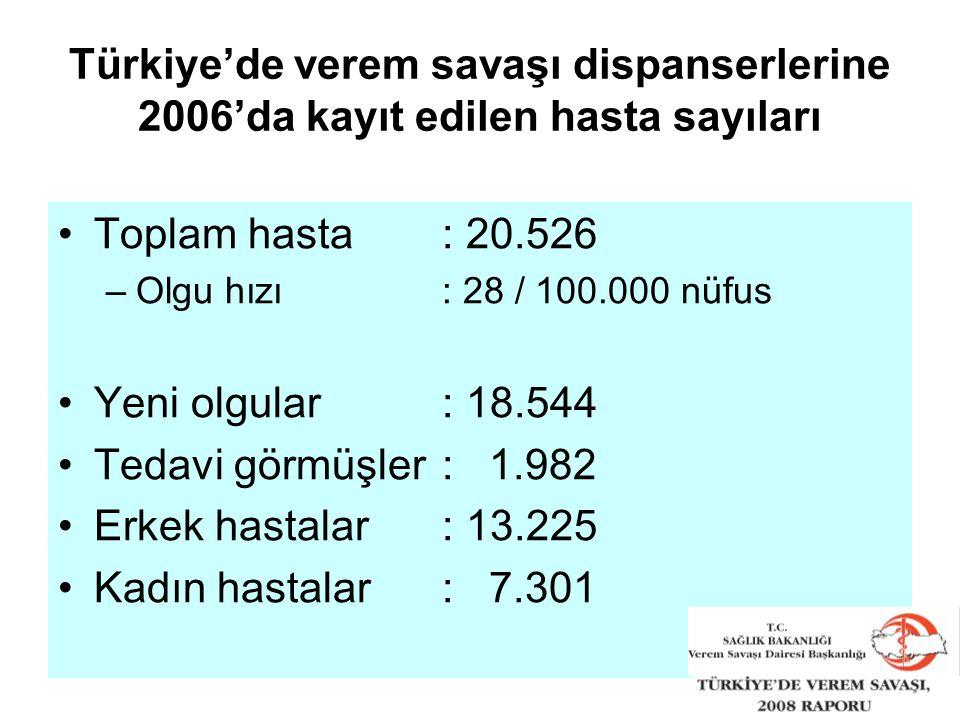 Türkiye'de verem savaşı dispanserlerine 2006'da kayıt edilen hasta sayıları Toplam hasta: 20.526 –Olgu hızı: 28 / 100.000 nüfus Yeni olgular: 18.544 Tedavi görmüşler: 1.982 Erkek hastalar: 13.225 Kadın hastalar: 7.301