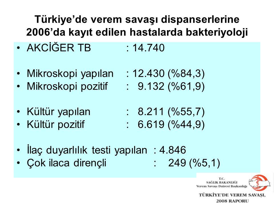 AKCİĞER TB: 14.740 Mikroskopi yapılan: 12.430 (%84,3) Mikroskopi pozitif: 9.132 (%61,9) Kültür yapılan: 8.211 (%55,7) Kültür pozitif: 6.619 (%44,9) İlaç duyarlılık testi yapılan : 4.846 Çok ilaca dirençli: 249 (%5,1) Türkiye'de verem savaşı dispanserlerine 2006'da kayıt edilen hastalarda bakteriyoloji