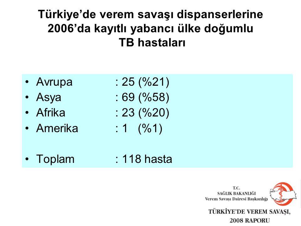 Türkiye'de verem savaşı dispanserlerine 2006'da kayıtlı yabancı ülke doğumlu TB hastaları Avrupa: 25 (%21) Asya : 69 (%58) Afrika: 23 (%20) Amerika: 1 (%1) Toplam : 118 hasta