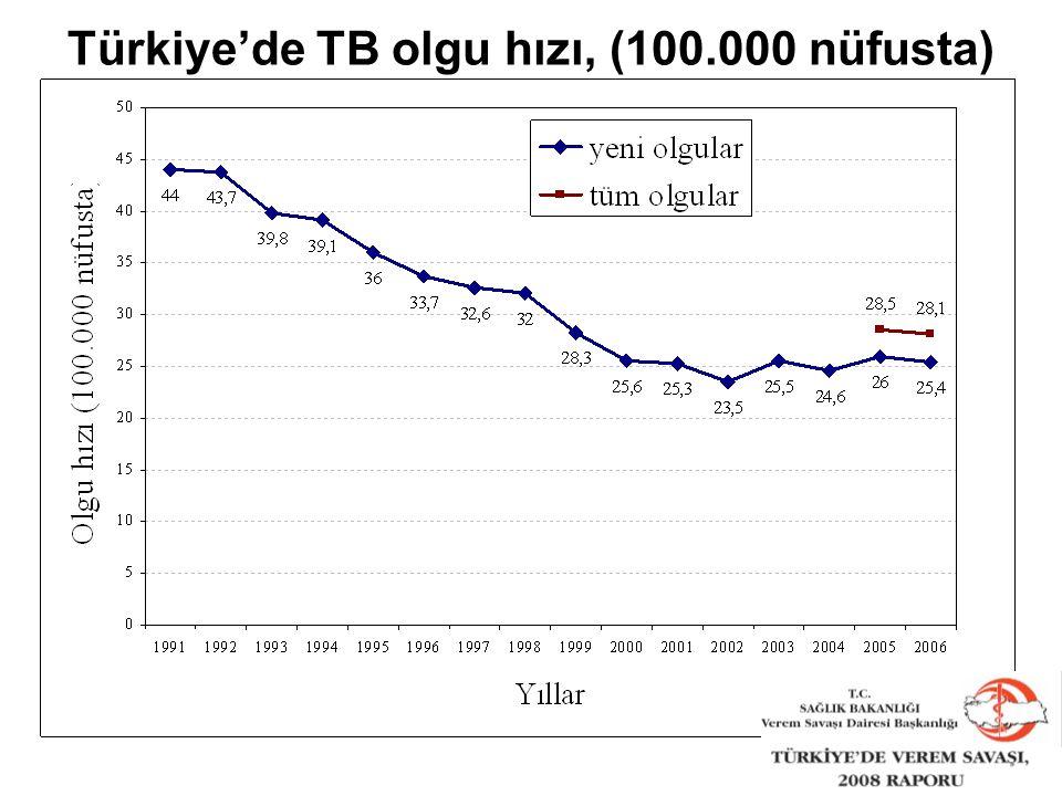 Türkiye'de TB olgu hızı, (100.000 nüfusta)