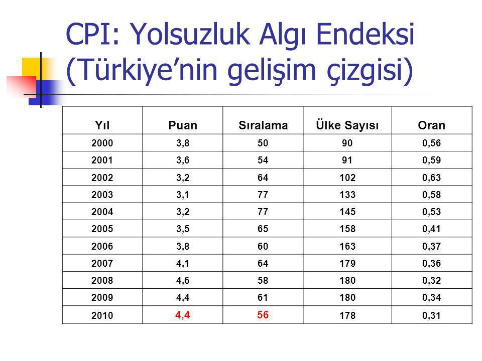CPI: Yolsuzluk Algı Endeksi (Türkiye'nin gelişim çizgisi) YılPuanSıralamaÜlke SayısıOran 20003,850900,56 20013,654910,59 20023,2641020,63 20033,177133