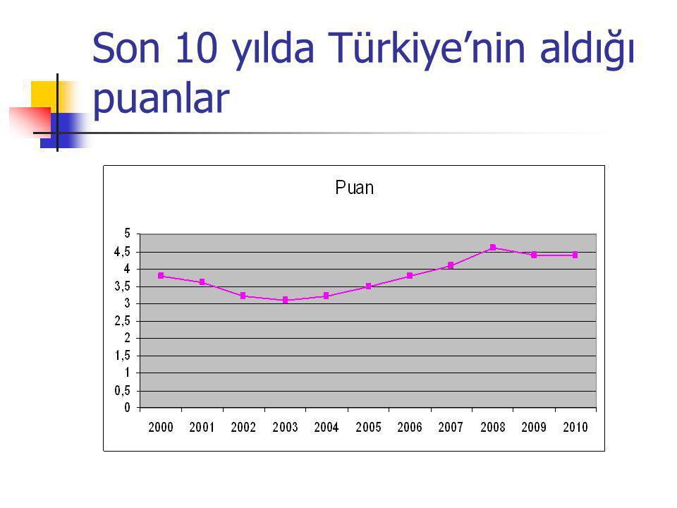 Son 10 yılda Türkiye'nin aldığı puanlar