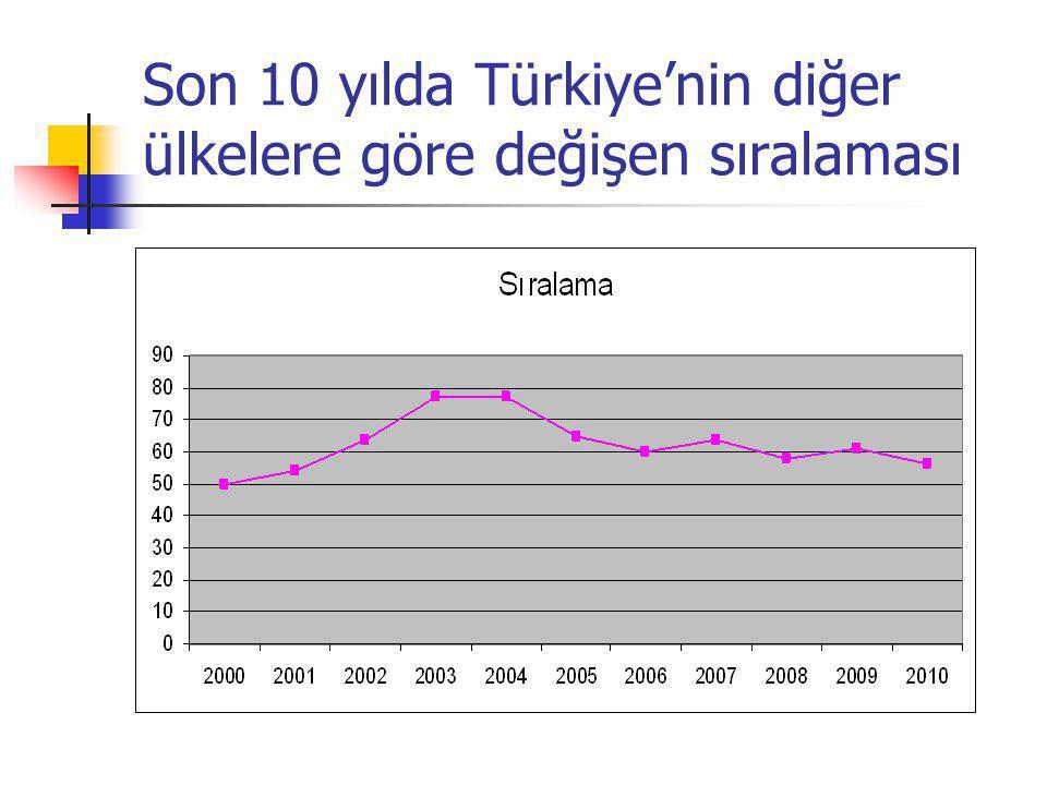 Son 10 yılda Türkiye'nin diğer ülkelere göre değişen sıralaması