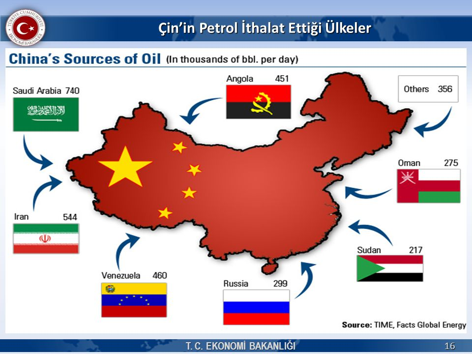Çin'in Petrol İthalat Ettiği Ülkeler T. C. EKONOMİ BAKANLIĞI 16