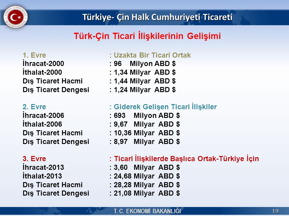 Türkiye- Çin Halk Cumhuriyeti Ticareti T. C. EKONOMİ BAKANLIĞI 19 Türk-Çin Ticari İlişkilerinin Gelişimi 1. Evre: Uzakta Bir Ticari Ortak İhracat-2000