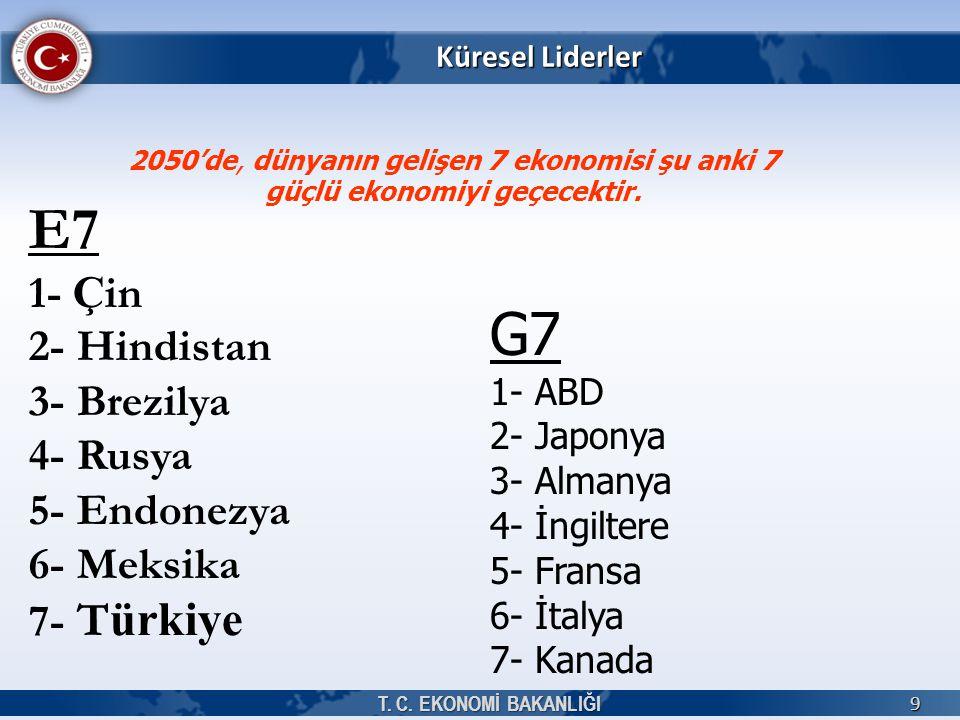 Küresel Liderler T. C. EKONOMİ BAKANLIĞI 9 E7 1- Ç in 2- Hindistan 3- Brezilya 4- Rusya 5- Endonezya 6- Meksika 7- T ürkiye 2050'de, dünyanın gelişen