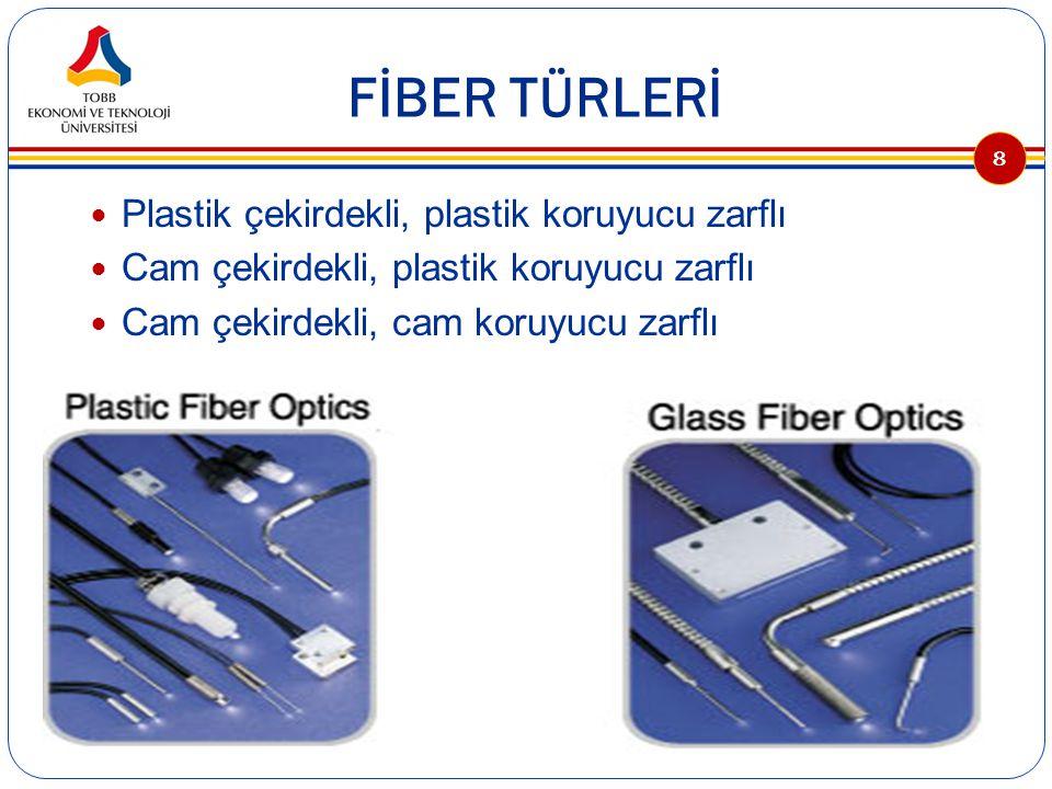 FİBER OPTİK İLETİŞİM SİSTEMİ Optik bir iletişim hattının üç ana öğesi: verici, alıcı ve kılavuzdur Fiber optik bir vericide, ışık kaynağı sayısal ya da analog bir sinyal tarafından modüle edilebilir Işık kaynağı, ya ışık yayan bir diyod (LED) ya da enjeksiyon lazer diyodudur (ILD) Fiber optik, cam ya da plastik fiber çekirdekten, bir koruyucu zarftan ve bir koruyucu kılıftan oluşmaktadır 9