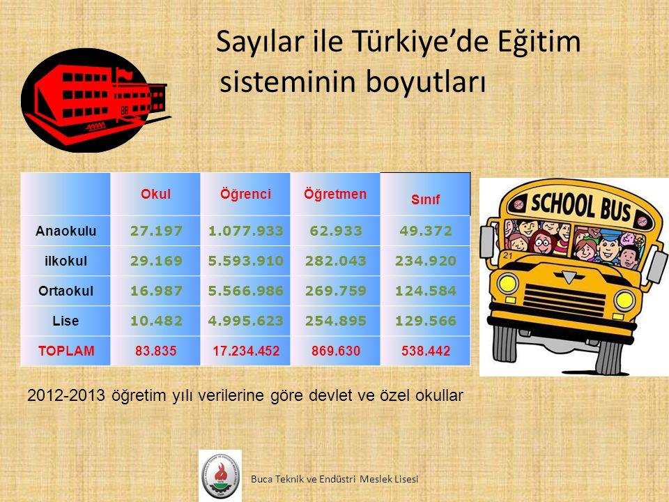 Sayılar ile Türkiye'de Eğitim sisteminin boyutları Buca Teknik ve Endüstri Meslek Lisesi OkulÖğrenciÖğretmen Sınıf Anaokulu 27.1971.077.93362.93349.37