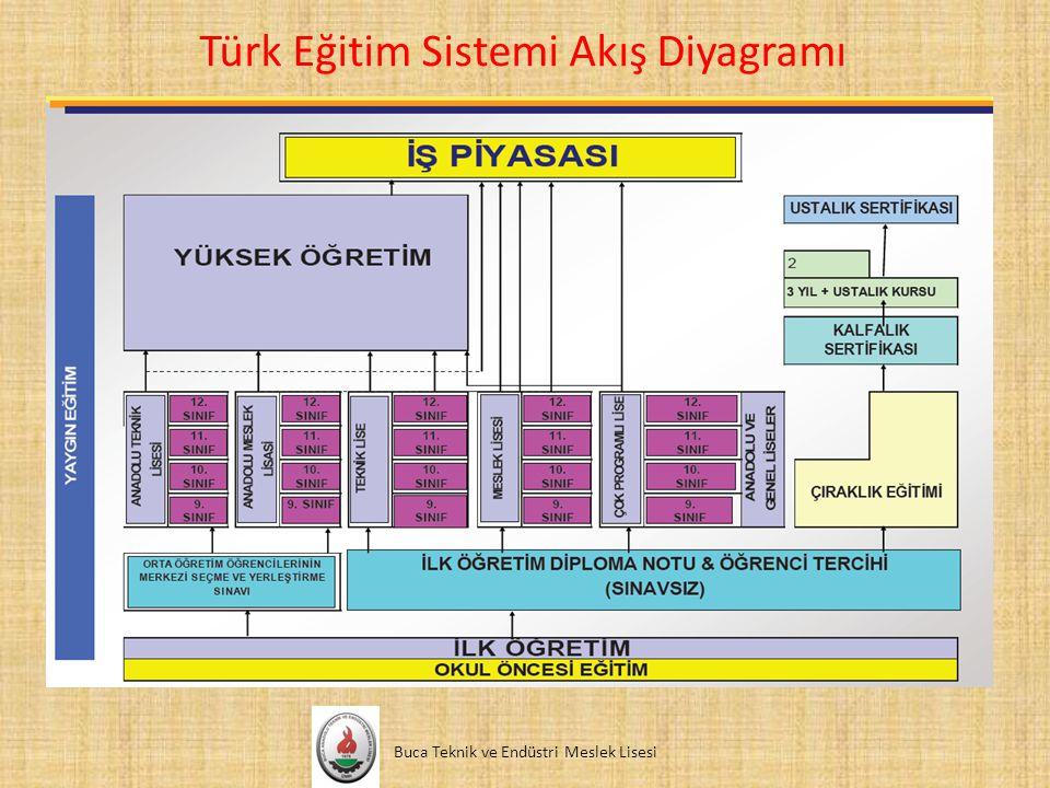Türk Eğitim Sistemi Akış Diyagramı Buca Teknik ve Endüstri Meslek Lisesi PRIMARY AND SECONDARY SCHOOL