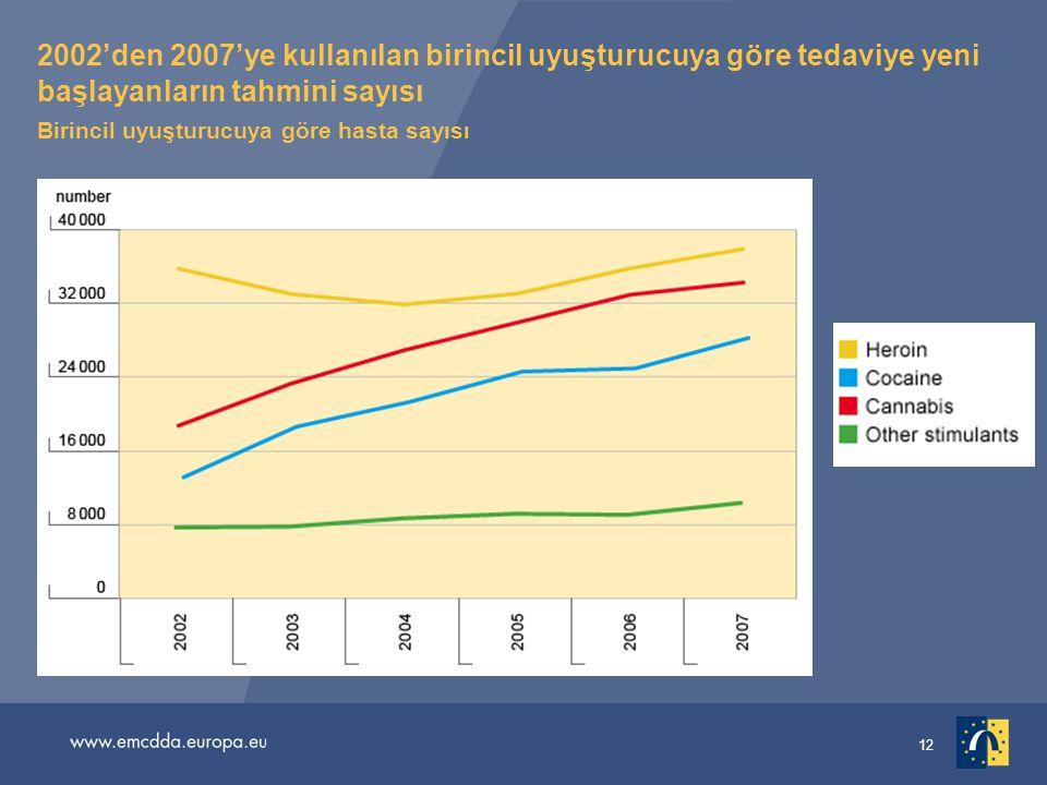 12 2002'den 2007'ye kullanılan birincil uyuşturucuya göre tedaviye yeni başlayanların tahmini sayısı Birincil uyuşturucuya göre hasta sayısı
