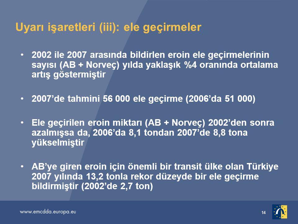 14 Uyarı işaretleri (iii): ele geçirmeler 2002 ile 2007 arasında bildirlen eroin ele geçirmelerinin sayısı (AB + Norveç) yılda yaklaşık %4 oranında ortalama artış göstermiştir 2007'de tahmini 56 000 ele geçirme (2006'da 51 000) Ele geçirilen eroin miktarı (AB + Norveç) 2002'den sonra azalmışsa da, 2006'da 8,1 tondan 2007'de 8,8 tona yükselmiştir AB'ye giren eroin için önemli bir transit ülke olan Türkiye 2007 yılında 13,2 tonla rekor düzeyde bir ele geçirme bildirmiştir (2002'de 2,7 ton)