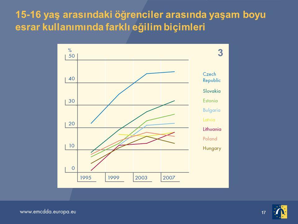 17 15-16 yaş arasındaki öğrenciler arasında yaşam boyu esrar kullanımında farklı eğilim biçimleri 1 2 3