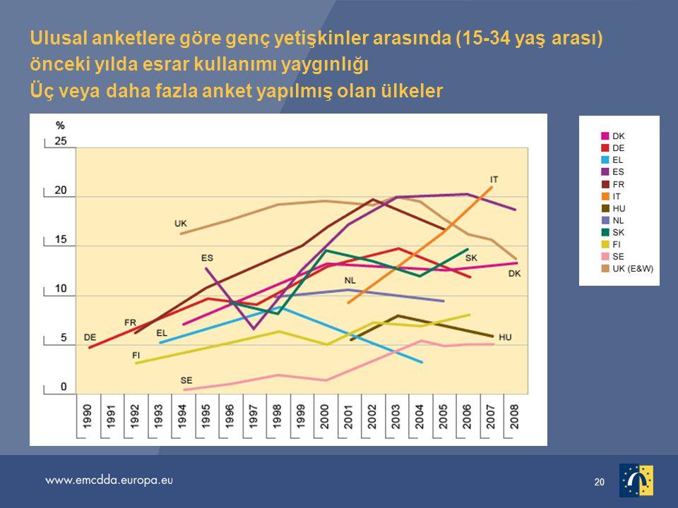 20 Ulusal anketlere göre genç yetişkinler arasında (15-34 yaş arası) önceki yılda esrar kullanımı yaygınlığı Üç veya daha fazla anket yapılmış olan ülkeler