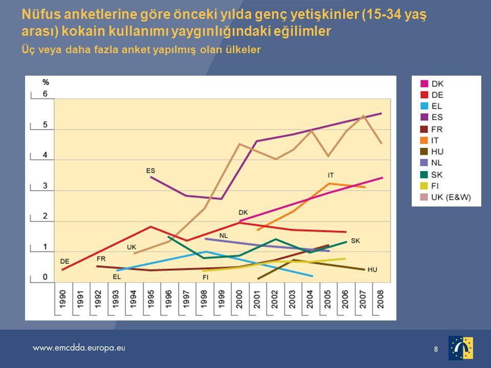 8 Nüfus anketlerine göre önceki yılda genç yetişkinler (15-34 yaş arası) kokain kullanımı yaygınlığındaki eğilimler Üç veya daha fazla anket yapılmış olan ülkeler