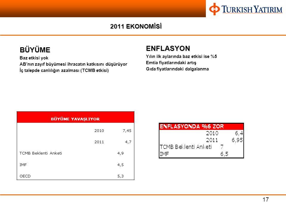 17 2011 EKONOMİSİ BÜYÜME Baz etkisi yok AB'nın zayıf büyümesi ihracatın katkısını düşürüyor İç talepde canlılığın azalması (TCMB etkisi) ENFLASYON Yılın ilk aylarında baz etkisi ise %5 Emtia fiyatlarındaki artış Gıda fiyatlarındaki dalgalanma BÜYÜME YAVAŞLIYOR 20107,45 20114,7 TCMB Beklenti Anketi4,9 IMF4,5 OECD5,3