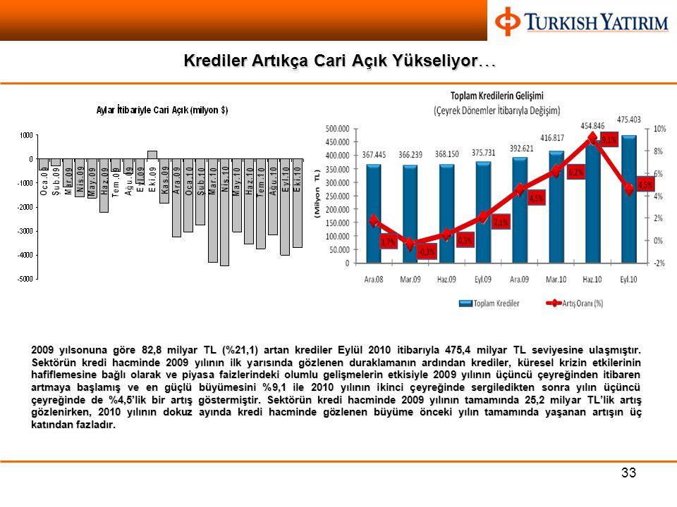 33 Krediler Artıkça Cari Açık Yükseliyor … 2009 yılsonuna göre 82,8 milyar TL (%21,1) artan krediler Eylül 2010 itibarıyla 475,4 milyar TL seviyesine ulaşmıştır.