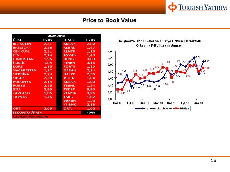 36 Price to Book Value