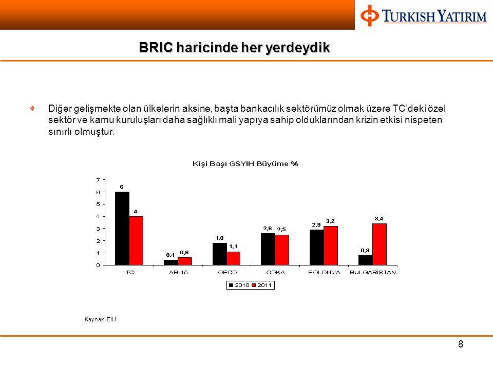 8 BRIC haricinde her yerdeydik Diğer gelişmekte olan ülkelerin aksine, başta bankacılık sektörümüz olmak üzere TC'deki özel sektör ve kamu kuruluşları daha sağlıklı mali yapıya sahip olduklarından krizin etkisi nispeten sınırlı olmuştur.