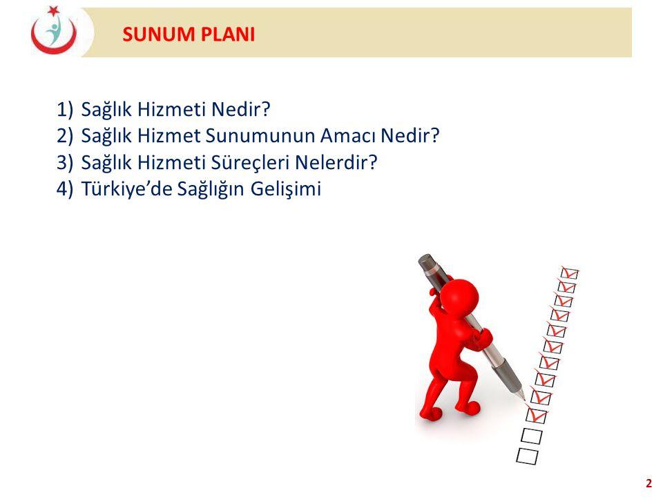 SUNUM PLANI 2 1)Sağlık Hizmeti Nedir? 2)Sağlık Hizmet Sunumunun Amacı Nedir? 3)Sağlık Hizmeti Süreçleri Nelerdir? 4)Türkiye'de Sağlığın Gelişimi