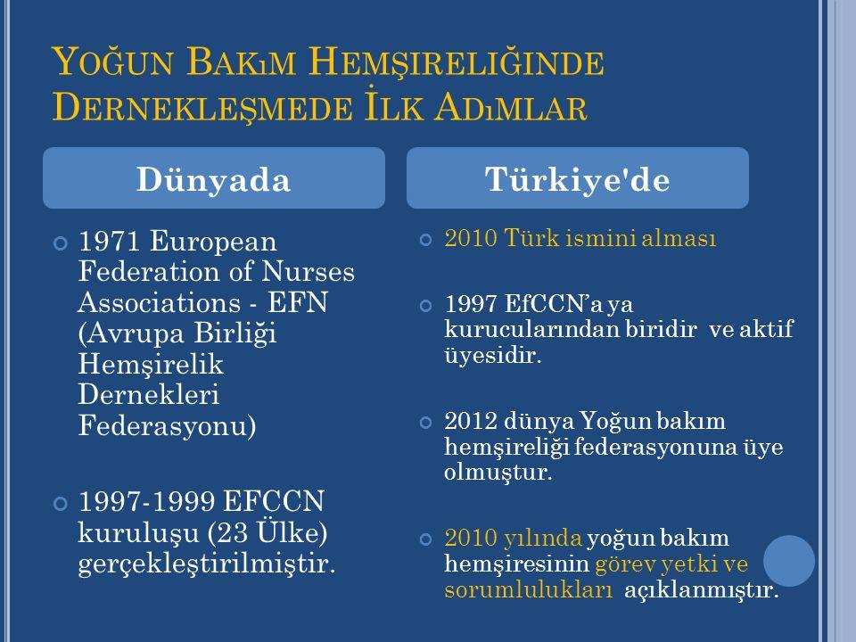 Y OĞUN B AKıM H EMŞIRELIĞINDE D ERNEKLEŞMEDE İ LK A DıMLAR 1971 European Federation of Nurses Associations - EFN (Avrupa Birliği Hemşirelik Dernekleri