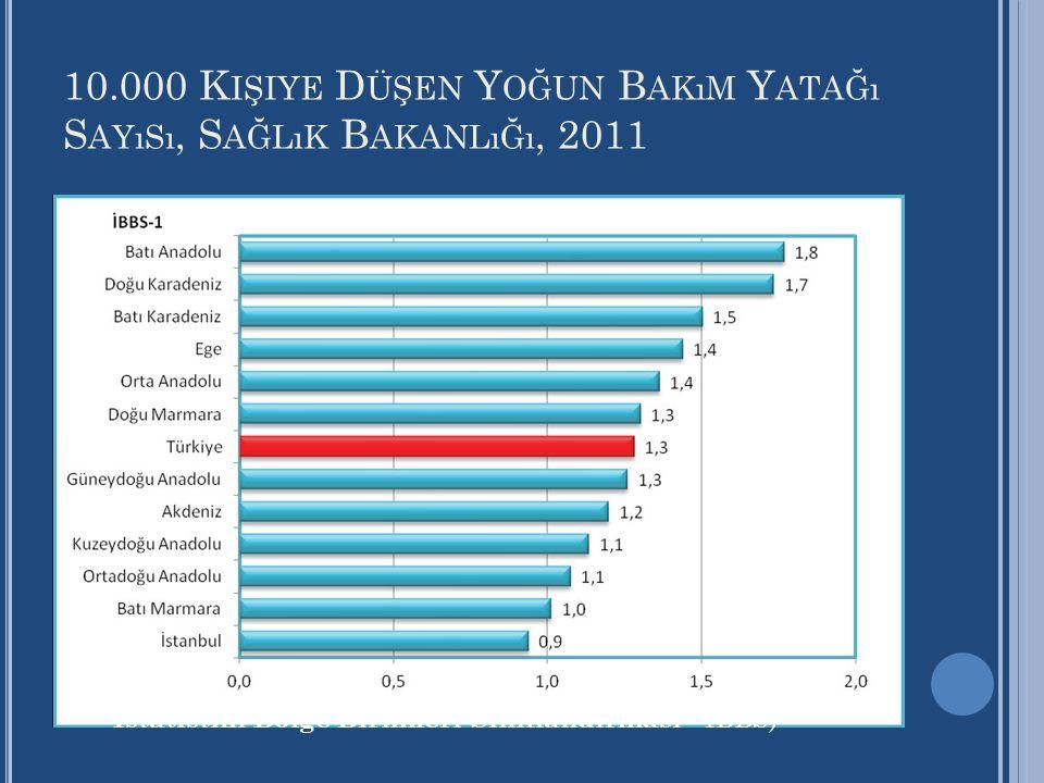 10.000 K IŞIYE D ÜŞEN Y OĞUN B AKıM Y ATAĞı S AYıSı, S AĞLıK B AKANLıĞı, 2011 İstatistiki Bölge Birimleri Sınıflandırması –İBBS)
