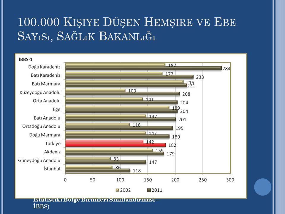 100.000 K IŞIYE D ÜŞEN H EMŞIRE VE E BE S AYıSı, S AĞLıK B AKANLıĞı İstatistiki Bölge Birimleri Sınıflandırması – İBBS)
