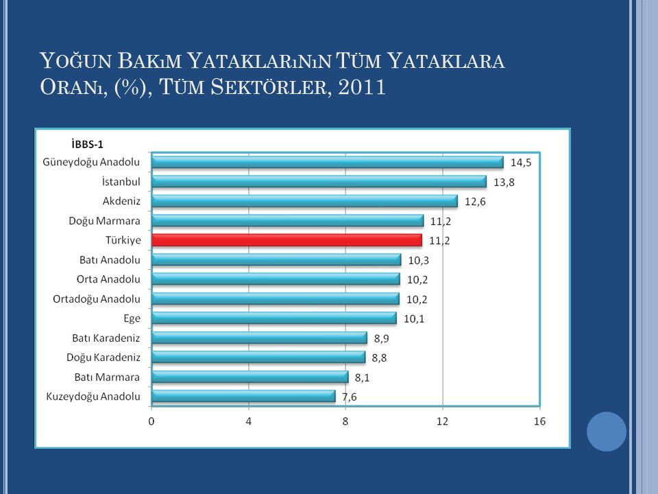 Y OĞUN B AKıM Y ATAKLARıNıN T ÜM Y ATAKLARA O RANı, (%), T ÜM S EKTÖRLER, 2011