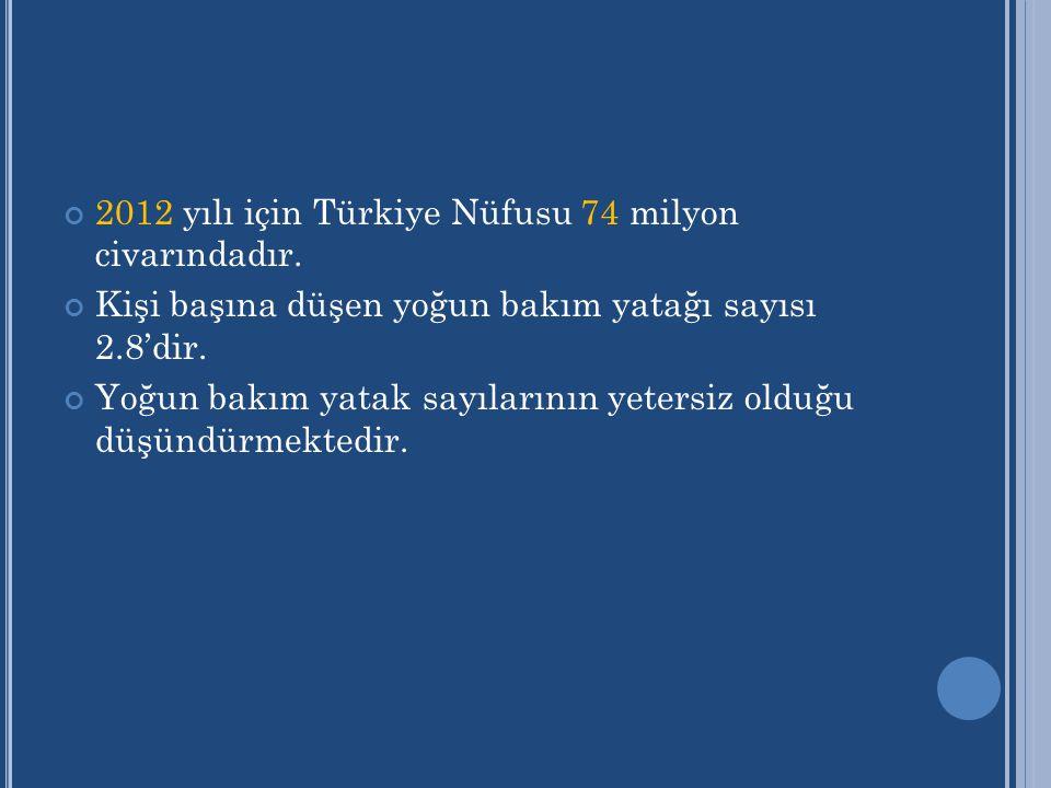 2012 yılı için Türkiye Nüfusu 74 milyon civarındadır. Kişi başına düşen yoğun bakım yatağı sayısı 2.8'dir. Yoğun bakım yatak sayılarının yetersiz oldu