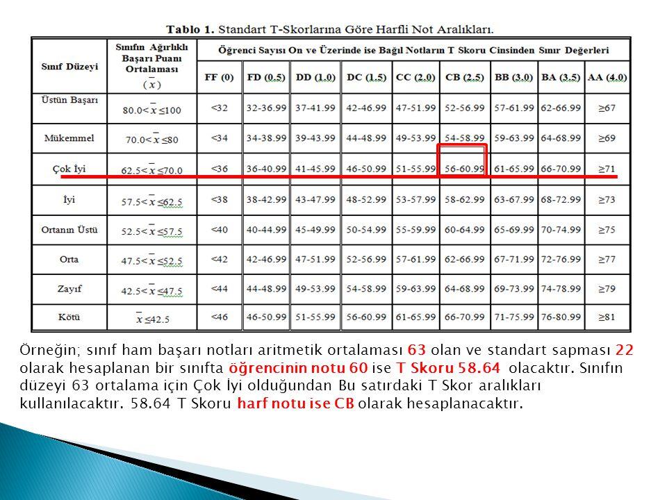 Örneğin; sınıf ham başarı notları aritmetik ortalaması 63 olan ve standart sapması 22 olarak hesaplanan bir sınıfta öğrencinin notu 60 ise T Skoru 58.