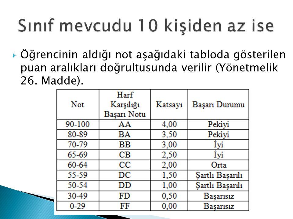  Öğrencinin aldığı not aşağıdaki tabloda gösterilen puan aralıkları doğrultusunda verilir (Yönetmelik 26. Madde).