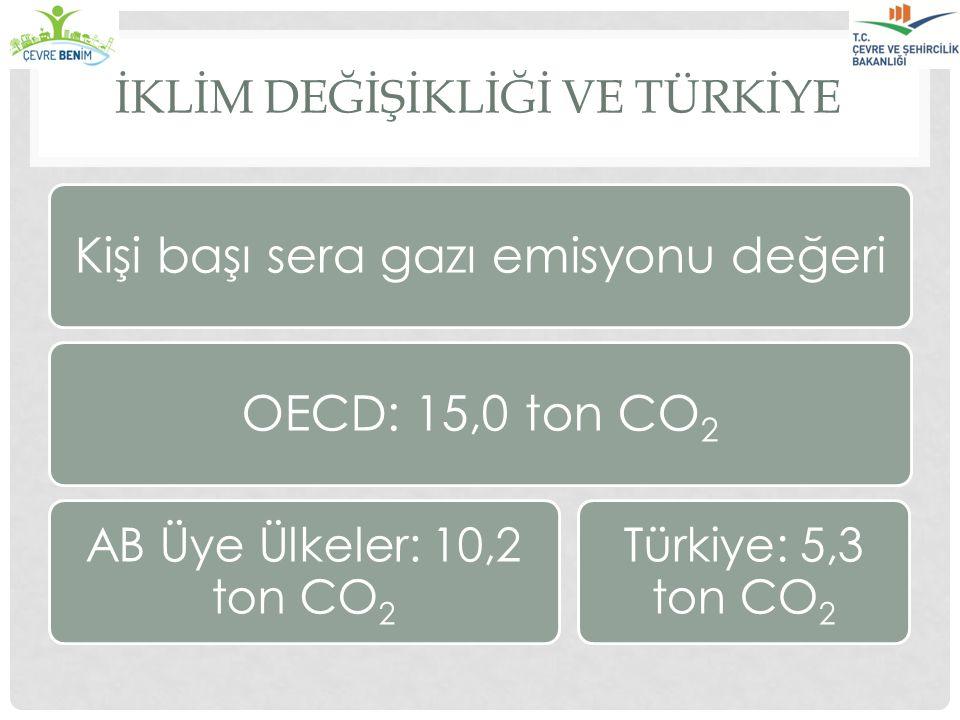 İKLİM DEĞİŞİKLİĞİ VE TÜRKİYE Kişi başı sera gazı emisyonu değeriOECD: 15,0 ton CO2 Türkiye: 5,3 ton CO2 AB Üye Ülkeler: 10,2 ton CO2