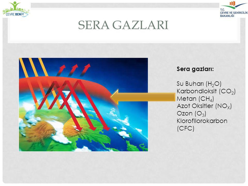 SERA GAZLARI Sera gazları: Su Buharı (H 2 O) Karbondioksit (CO 2 ) Metan (CH 4 ) Azot Oksitler (NO X ) Ozon (O 3 ) Klorofllorokarbon (CFC)