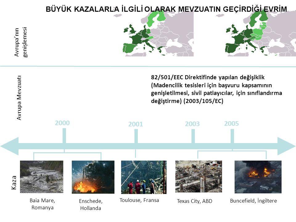 Kaza 2000 2001 2003 2005 Toulouse, Fransa Buncefield, İngiltere Baia Mare, Romanya Texas City, ABD Enschede, Hollanda Avrupa Mevzuatı Avrupa'nın genişlemesi 82/501/EEC Direktifinde yapılan değişiklik (Madencilik tesisleri için başvuru kapsamının genişletilmesi, sivil patlayıcılar, için sınıflandırma değiştirme) (2003/105/EC) BÜYÜK KAZALARLA İLGİLİ OLARAK MEVZUATIN GEÇİRDİĞİ EVRİM