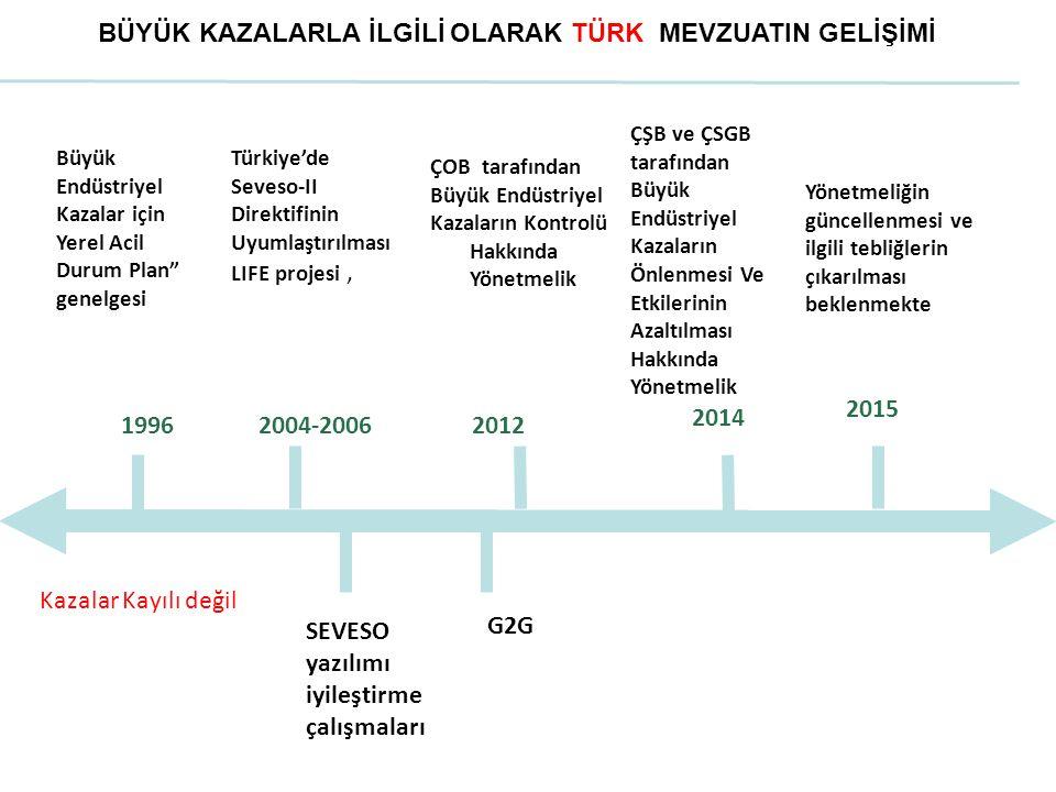 1996 G2G 2015 ÇOB tarafından Büyük Endüstriyel Kazaların Kontrolü Hakkında Yönetmelik 2004-2006 BÜYÜK KAZALARLA İLGİLİ OLARAK TÜRK MEVZUATIN GELİŞİMİ Büyük Endüstriyel Kazalar için Yerel Acil Durum Plan genelgesi Türkiye'de Seveso-II Direktifinin Uyumlaştırılması LIFE projesi, Kazalar Kayılı değil ÇŞB ve ÇSGB tarafından Büyük Endüstriyel Kazaların Önlenmesi Ve Etkilerinin Azaltılması Hakkında Yönetmelik 2014 Yönetmeliğin güncellenmesi ve ilgili tebliğlerin çıkarılması beklenmekte SEVESO yazılımı iyileştirme çalışmaları 2012