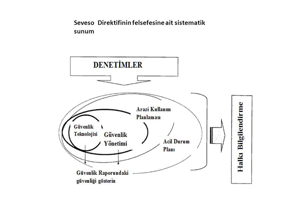 Seveso Direktifinin felsefesine ait sistematik sunum