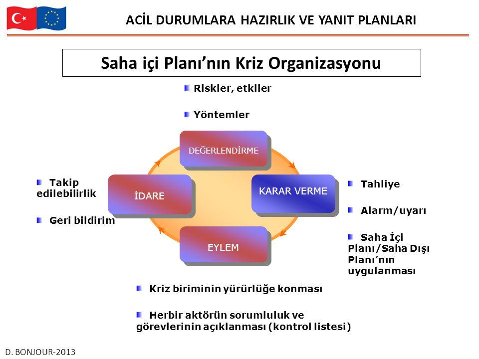 ACİL DURUMLARA HAZIRLIK VE YANIT PLANLARI D.