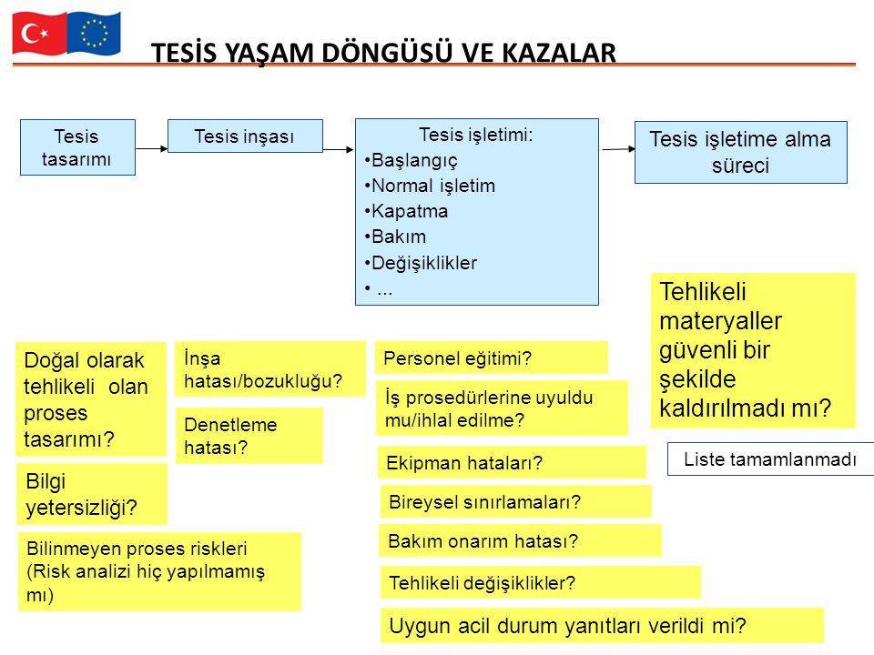 9 TESİS YAŞAM DÖNGÜSÜ VE KAZALAR Tesis tasarımı Tesis inşası Tesis işletimi: Başlangıç Normal işletim Kapatma Bakım Değişiklikler...