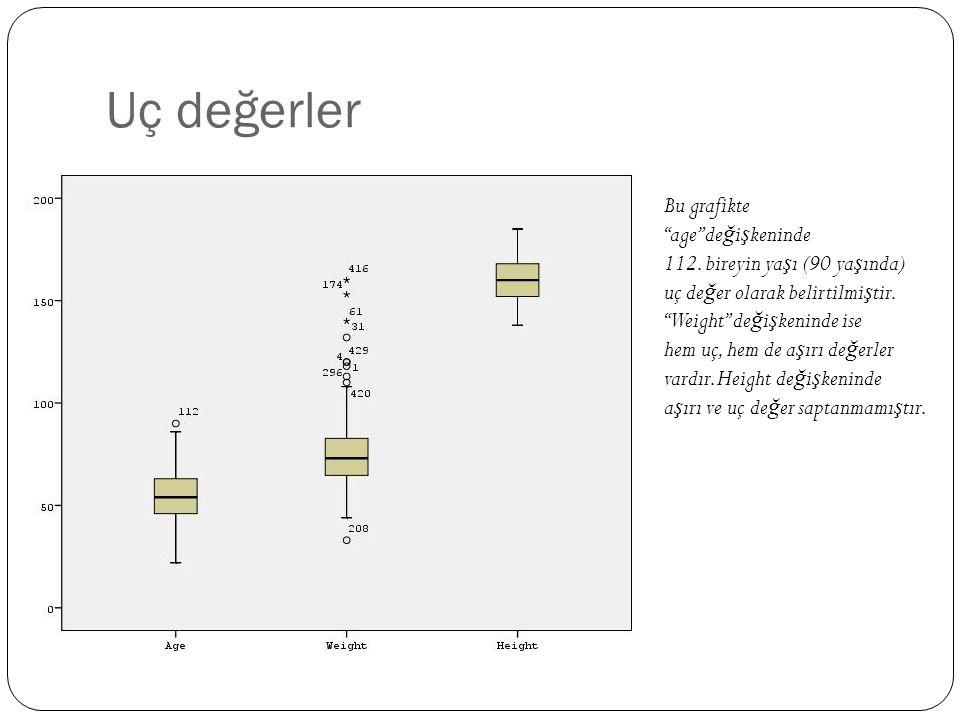 Uç değerler Bu grafikte age de ğ i ş keninde 112.