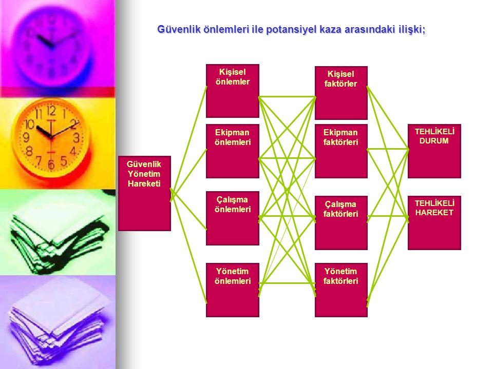 D) Yönetim Kaynaklı 1- Yetersiz yönetim organizasyonu, 2-Tamamlanmamış kurallar ve talimatlar, 3- Yetersiz güvenlik yönetim planı, 4- Eğitim ve öğreti
