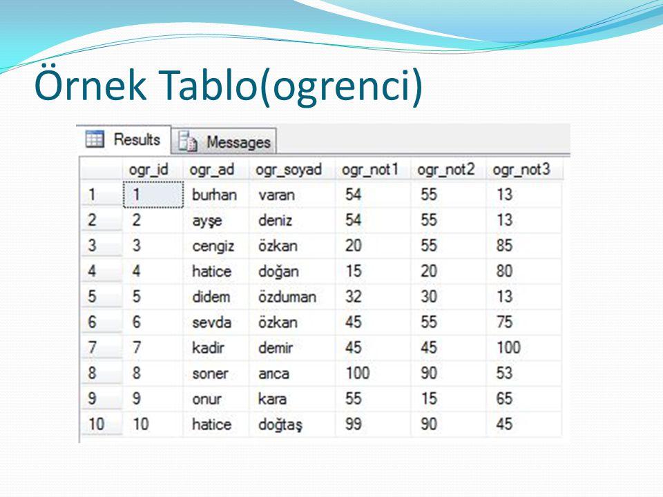 Örnek Kütüphanedeki kitapların mevcut olup olmadığını gösteren basit bir T-SQL kodlarıdır.