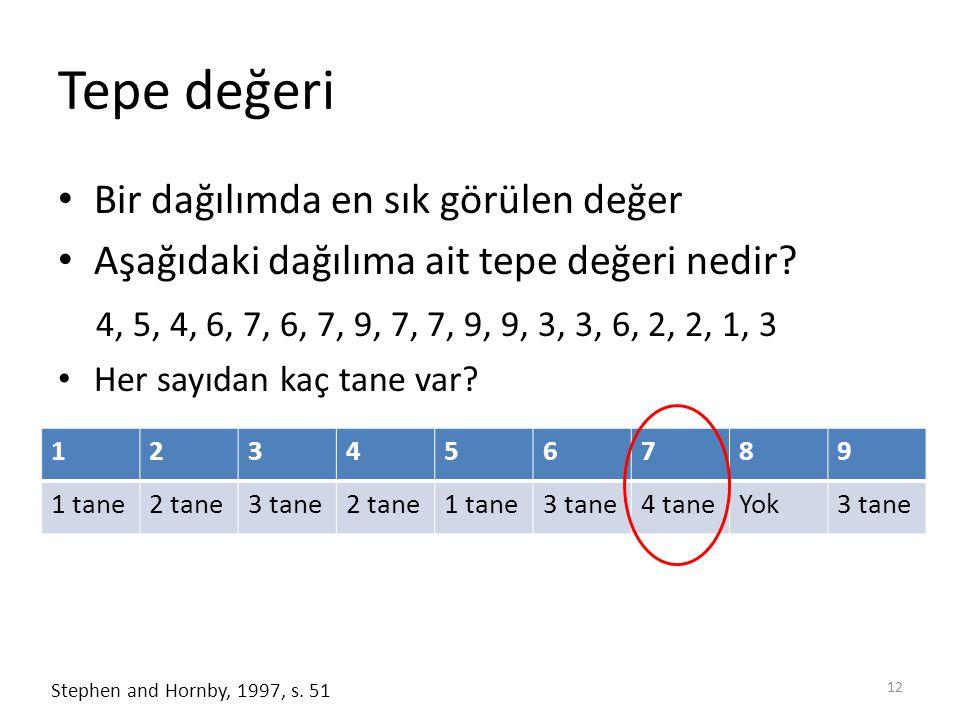 Tepe değeri Bir dağılımda en sık görülen değer Aşağıdaki dağılıma ait tepe değeri nedir? 4, 5, 4, 6, 7, 6, 7, 9, 7, 7, 9, 9, 3, 3, 6, 2, 2, 1, 3 Her s