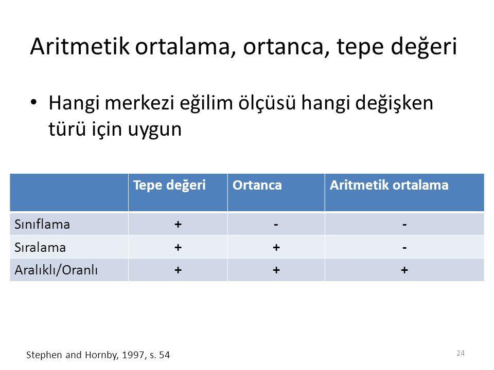 Aritmetik ortalama, ortanca, tepe değeri Hangi merkezi eğilim ölçüsü hangi değişken türü için uygun 24 Stephen and Hornby, 1997, s. 54 Tepe değeriOrta